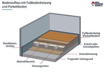 Holzboden Und Fussbodenheizung Eine Gute Kombination