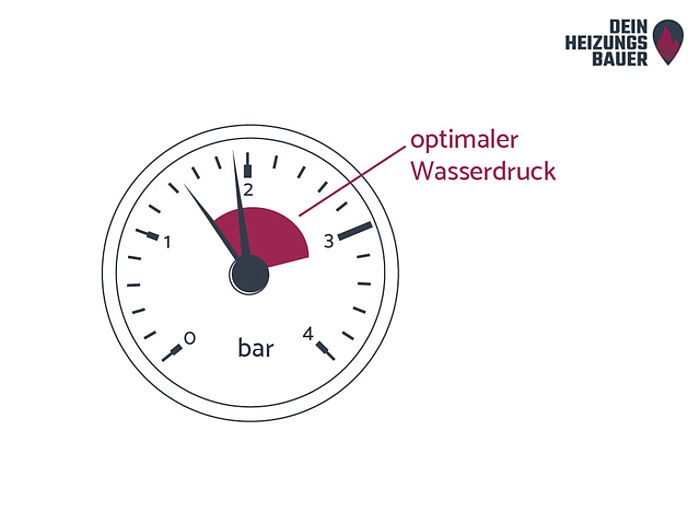 Grafik Optimaler Wasserdruck in der Heizung: Manometer